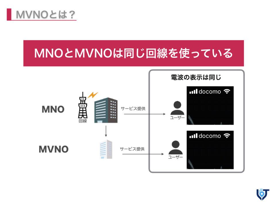 実はMNOとMVNOは同じ回線