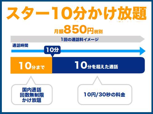 スターモバイルDプランをご利用される方は、スター10分かけ放題のオプションが月額850円でつけられます。